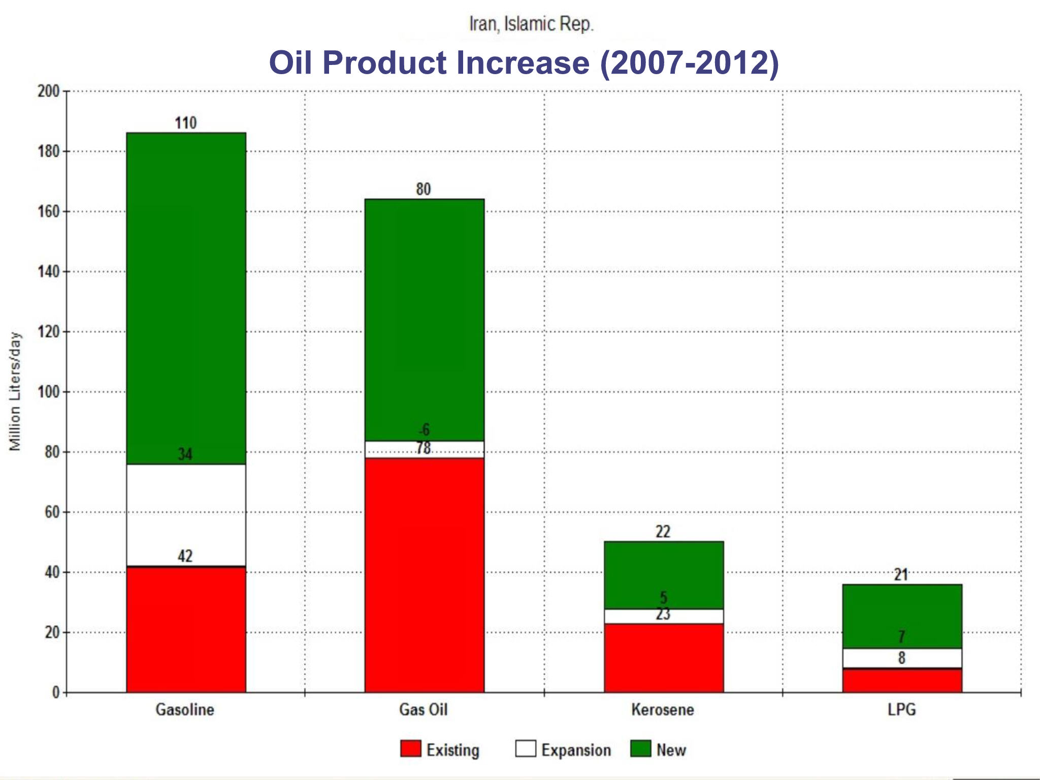 Description Iran Oil Products.jpg
