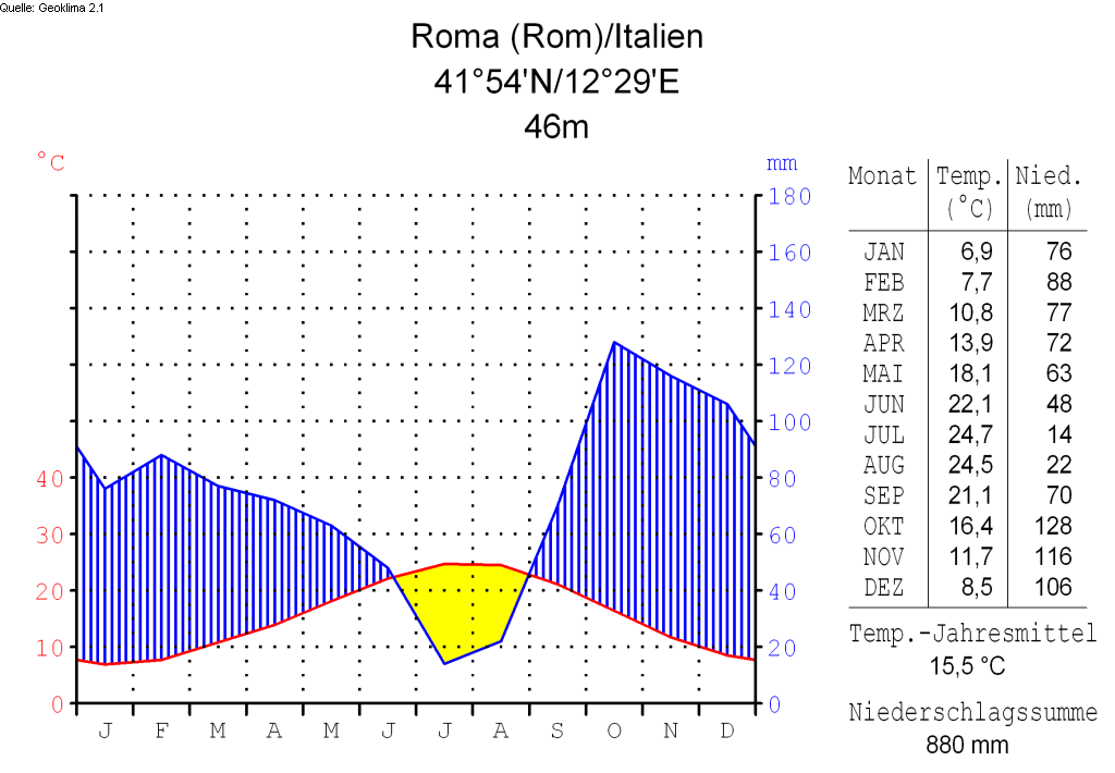 Datei:Klimadiagramm-deutsch-Roma (Rom)-Italien.png – Heraldik-Wiki Metric