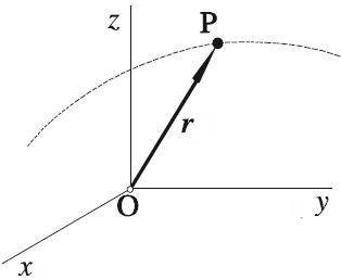 vector de posición