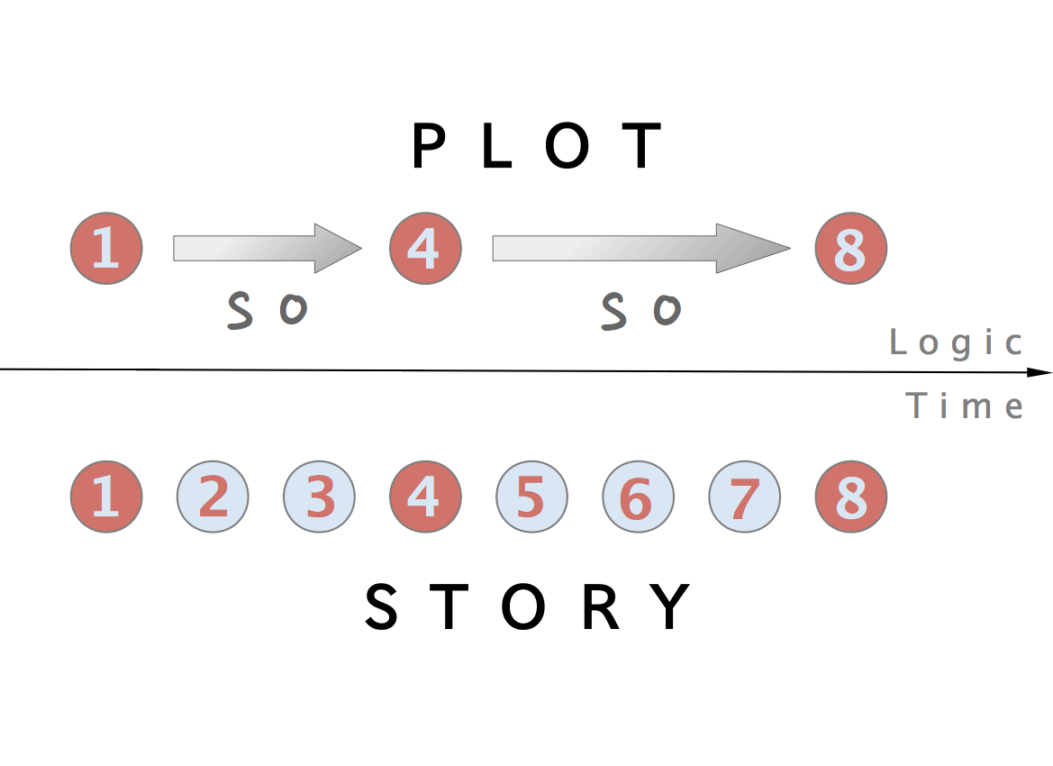 Plot (narrative) - Wikipedia