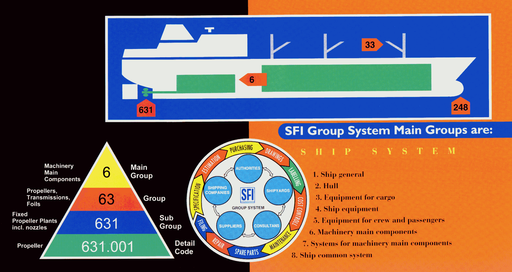 SFI Coding and Classification System - Wikipedia