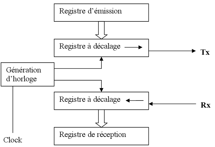 Interface de conversion série-parallèle (UART).