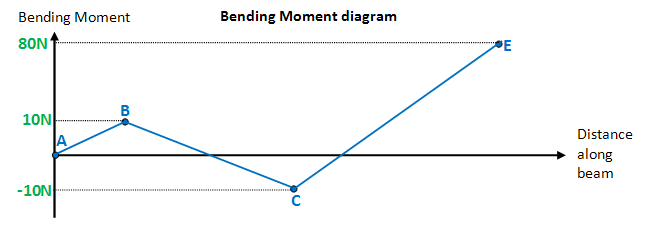 Pleasing Shear Force And Bending Moment Diagrams Wikiversity Wiring 101 Ouplipimpapsstreekradiomeanderfmnl
