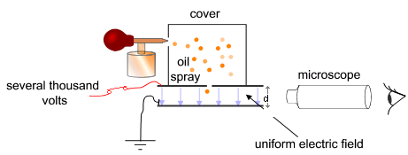 Simplified scheme of Millikan's oil-drop experiment.png