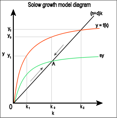 filesolow growth model1png wikimedia commons