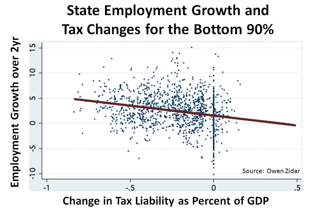 Federal Income Tax Chart 2015: ?????- ????????????,Chart