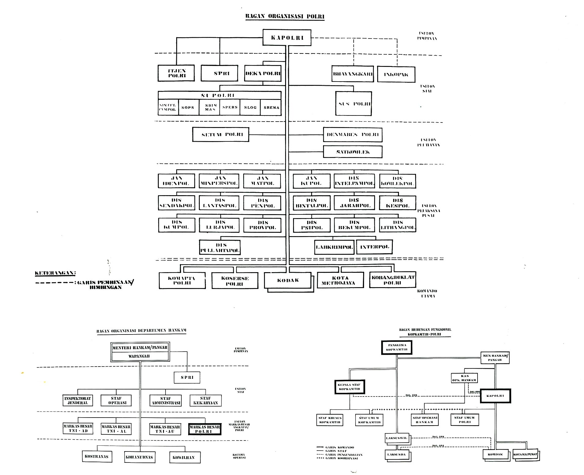 Distribution Center Organizational Chart: Structure of Indonesian police Sekilas Lintas Kepolisian ,Chart
