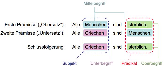 Syllogismus Wikipedia 0