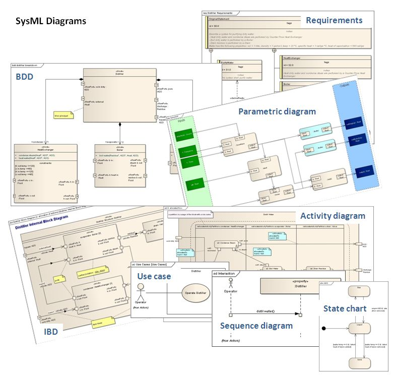 sysml diagrams 28 images sysml a modeling language for