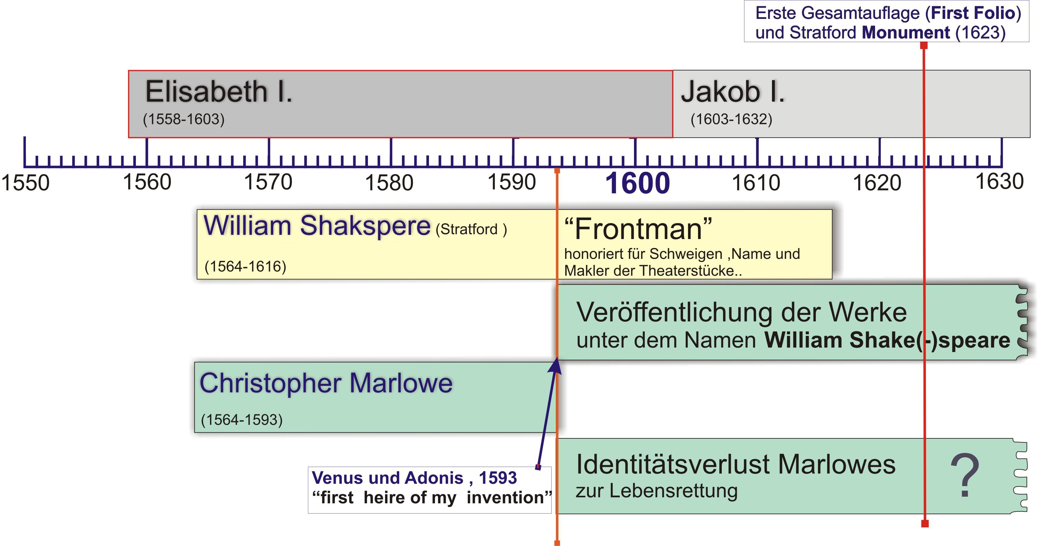 Literaturepochen Deutschland