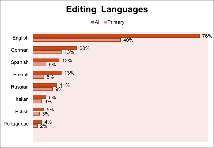 File wp april 2011 editor survey editing C language online editor