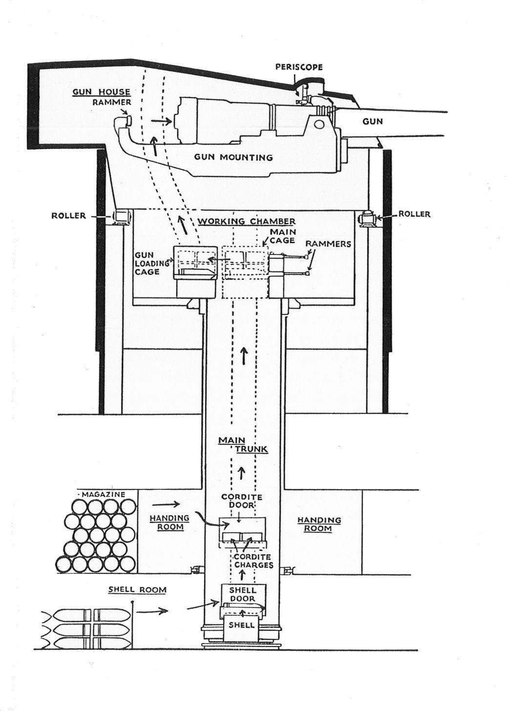 Файл:Warship barbette and gunhouse (Warships To-day, 1936).jpg