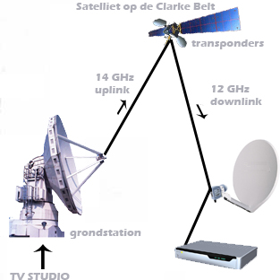 Satellite television television content transmitted via signals from orbiting satellites