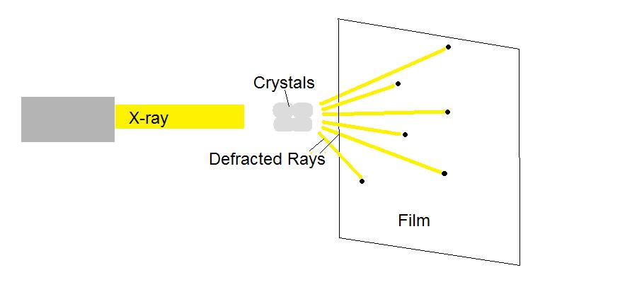 https://upload.wikimedia.org/wikipedia/commons/1/11/X-ray_Crystallography.jpg