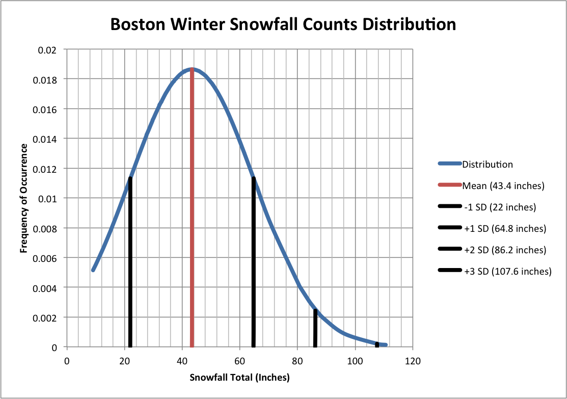 Normal distribution of winter snowfall counts collected at Logan International Airport from 1920–2016. Data is from NWS and NOAA and was procured at The Weather Warehouse. Statistical mean is approximately 43.4 inches and one standard deviation is approximately 22 inches. Note: Winter is defined here as October 1 through April 30.<ref>Weather History for Boston, MA [Massachusetts] for October, Weather-Warehouse.com, retrieved May 27, 2016</ref><ref>Weather History for Boston, MA [Massachusetts] for November, Weather-Warehouse.com, retrieved May 27, 2016</ref><ref>Weather History for Boston, MA [Massachusetts] for December, Weather-Warehouse.com, retrieved May 27, 2016</ref><ref>Weather History for Boston, MA [Massachusetts] for January, Weather-Warehouse.com, retrieved May 27, 2016</ref><ref>Weather History for Boston, MA [Massachusetts] for February, Weather-Warehouse.com, retrieved May 27, 2016</ref><ref>Weather History for Boston, MA [Massachusetts] for March, Weather-Warehouse.com, retrieved May 27, 2016</ref><ref>Weather History for Boston, MA [Massachusetts] for April, Weather-Warehouse.com, retrieved May 27, 2016</ref>