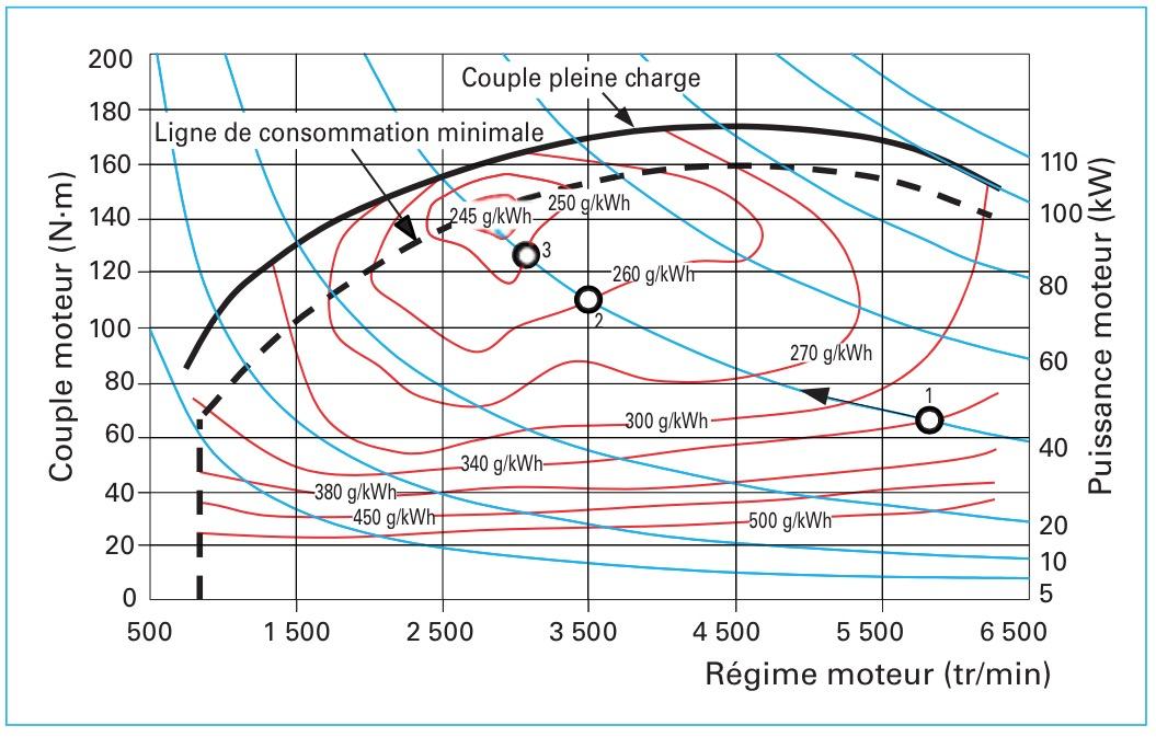 Consommation de carburant par les voitures wikip dia - Puissance d un radiateur en fonction du volume ...