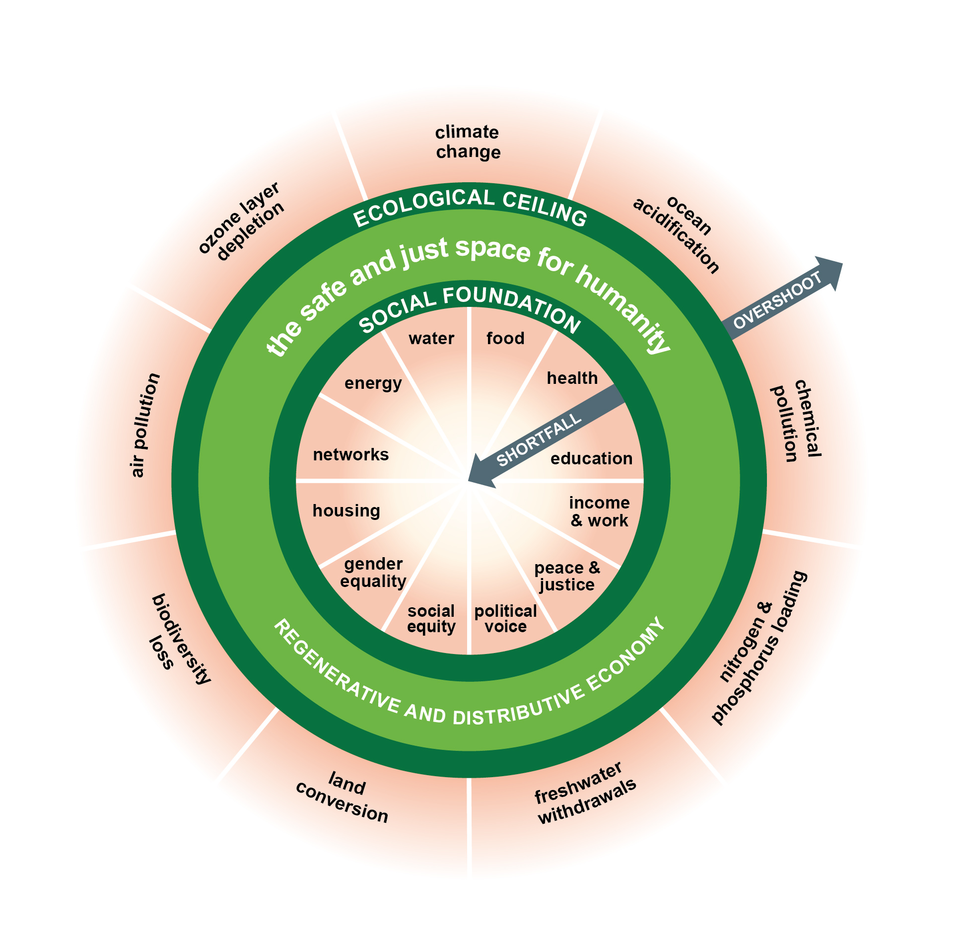 Donut (economisch model) - Wikipedia