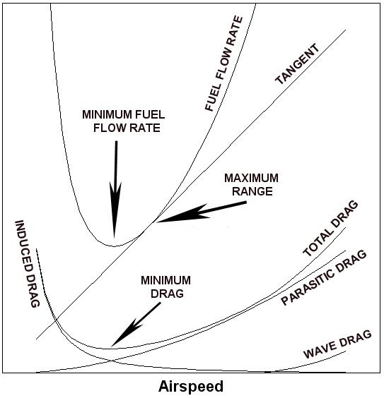 Fuselage Induced Drag Lift-induced Drag