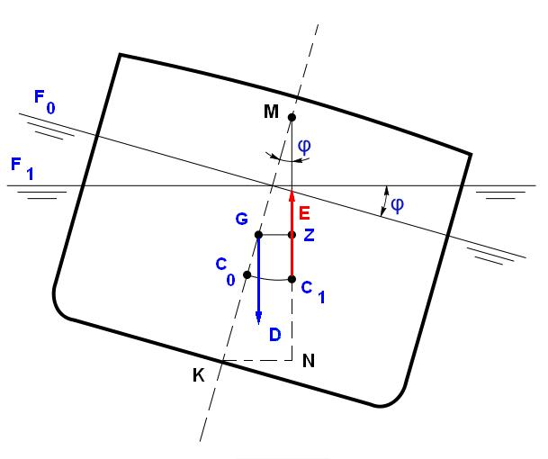Metacentric height experiment