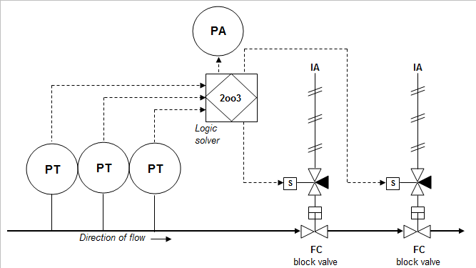 High Integrity pressure protection system on alarm circuit schematic