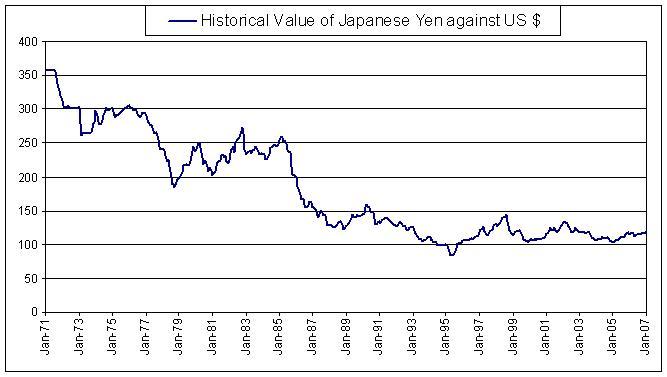 Economia de Japón   Historia y economía mundial