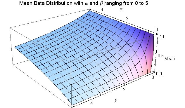 Mean for Beta distribution for 0 <= a <= 5 and 0 <= b <= 5 Mean Beta Distribution for alpha and beta from 0 to 5 - J. Rodal.jpg