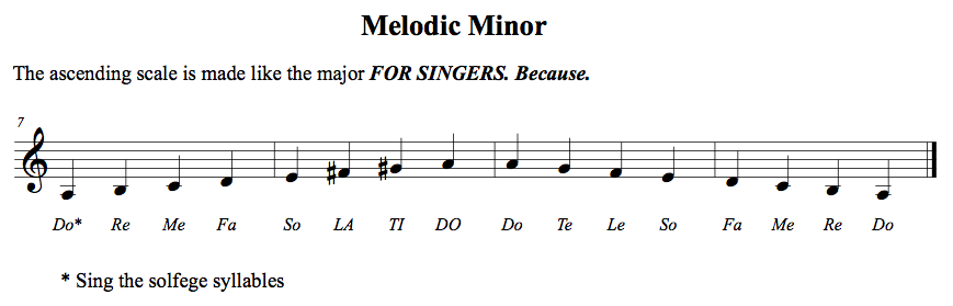 Filemelodic Minor Scale In Aminorpng Wikimedia Commons