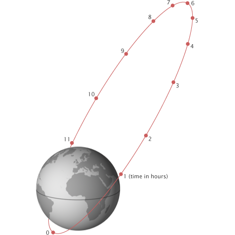 types of satellite orbits pdf