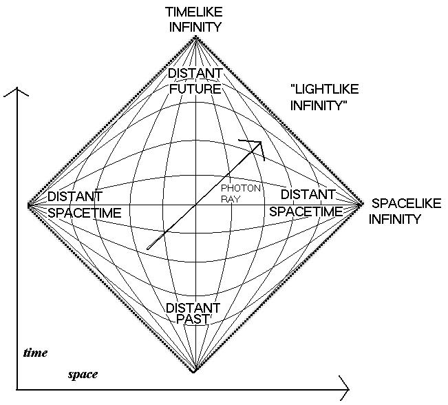 Penrose diagram of the universe.