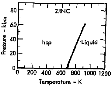 what is zinc's state of matter? | yahoo answers zinc diagram