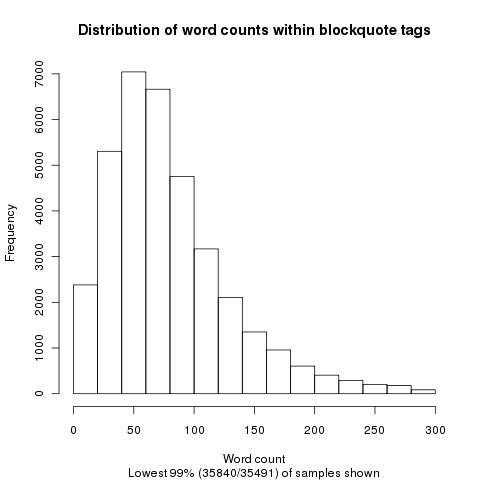 Preliminary blockquote word count histogram 2Oct2012.png