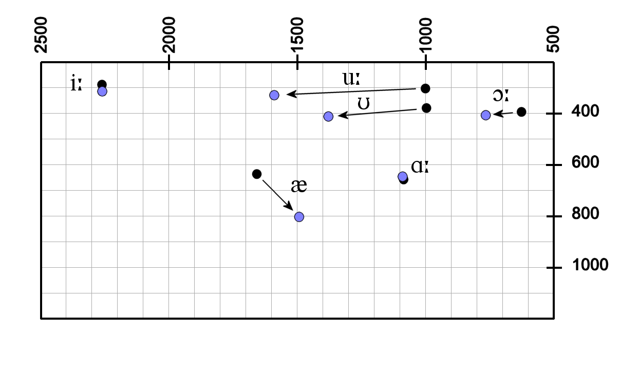 File:RP vowel movement.png - Wikipedia, the free encyclopedia