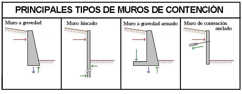 Control de ejecuci n de muros de contenci n de hormig n - Tipos de muros de piedra ...