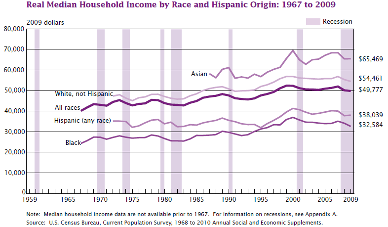 File:US real median household income 1967 - 2009.png