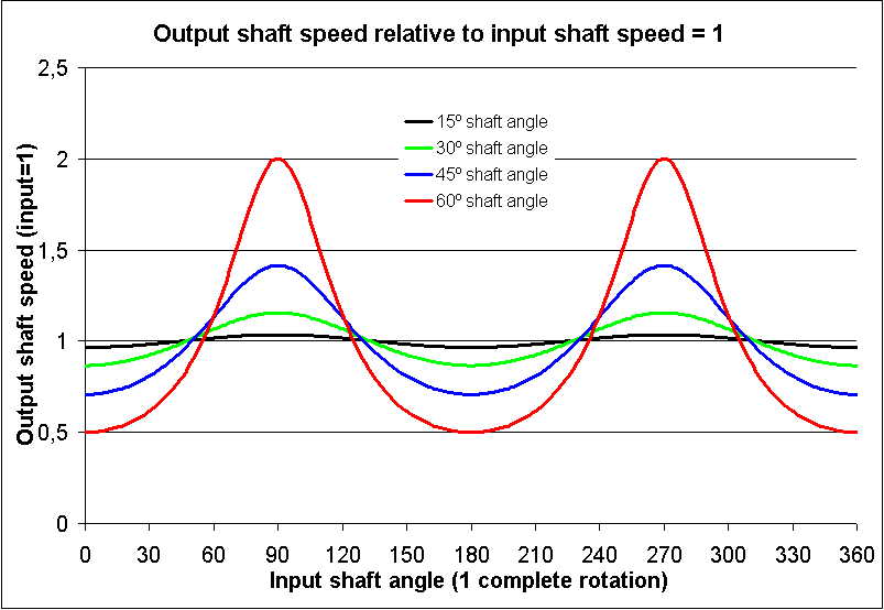 Ficheiro:Universal joint - output speed relative to input