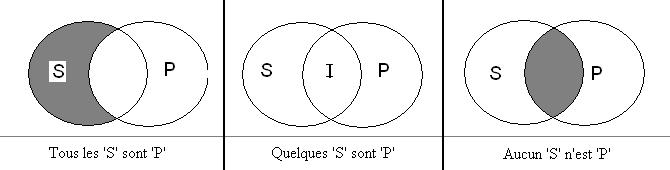 Diagrammes deuler de venn et de carroll wikipdia les trois diagrammes de venn deux termes ccuart Images