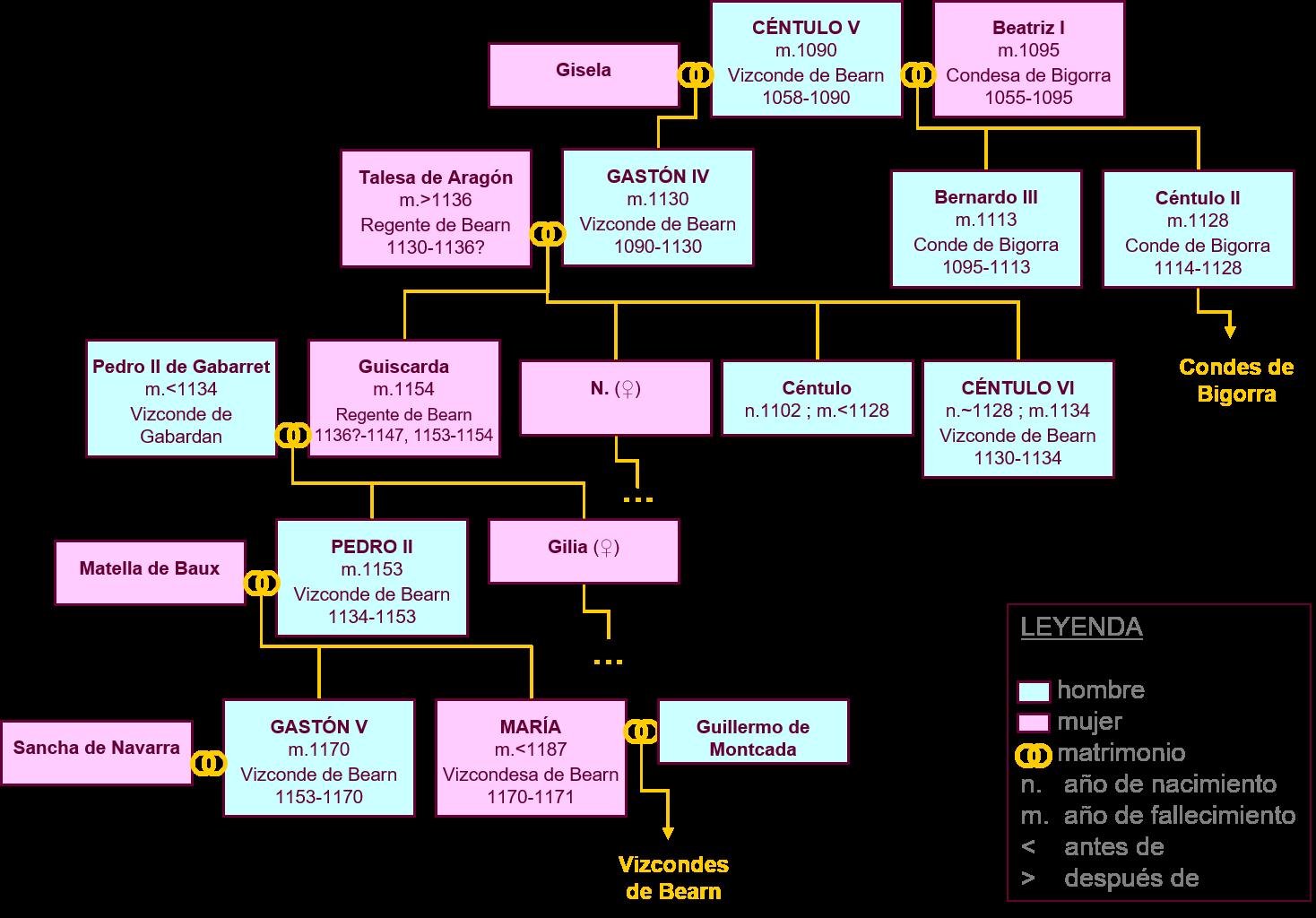 file arbol genealogico vizcondes bearn centulov maria