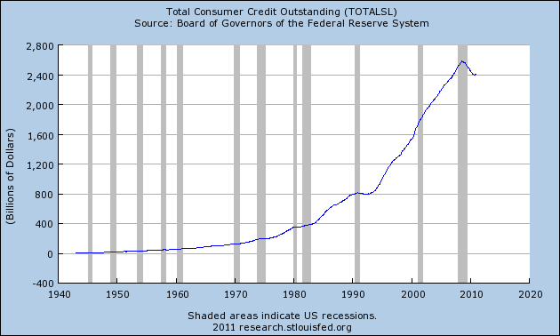 Chart Total US Consumer Credit Outstanding 1945 2011 COMFORTABLY NUMB
