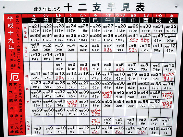 Hundreds Chart Games: Chinese calendar Years of Bad Luck chart.jpg - Wikimedia Commons,Chart