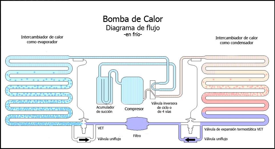 Bomba de calor wikipedia la enciclopedia libre for Instalacion de bomba de calor para piscinas