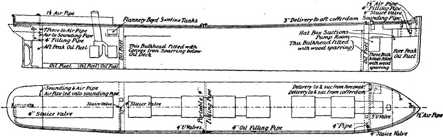 EB1911 - Fuel - Fig. 3.—Storage of Liquid Fuel on Oil-carrying Steamers (Flannery-Boyd System).jpg
