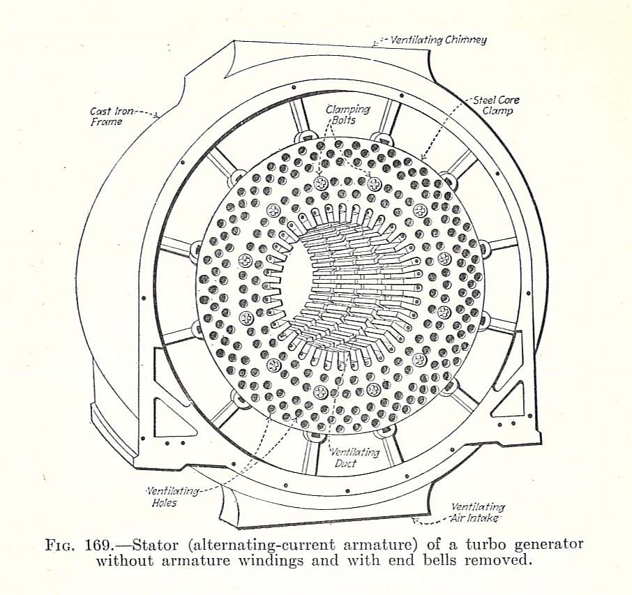 file electrical machinery 1917 generator stator jpg file electrical machinery 1917 generator stator jpg