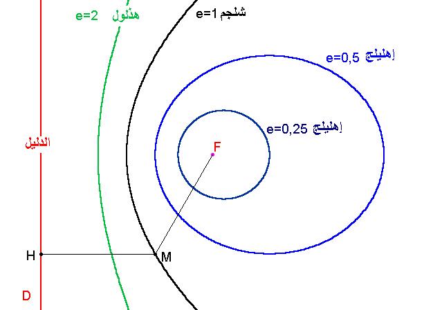 اختلاف مركزي رياضيات Wikiwand