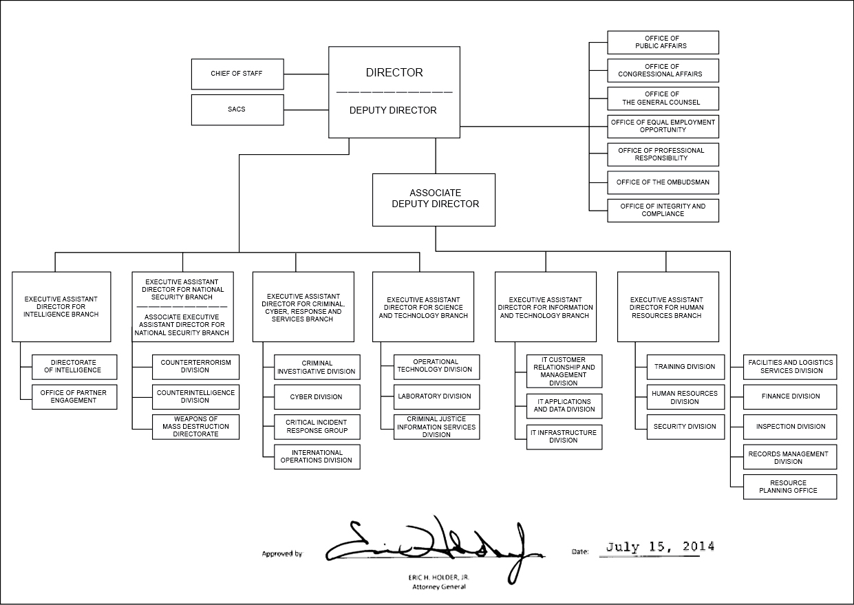 Creating An Organizational Chart In Word: FBI organizational chart - 2014.jpg - Wikimedia Commons,Chart