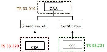 IMS security - Wikipedia