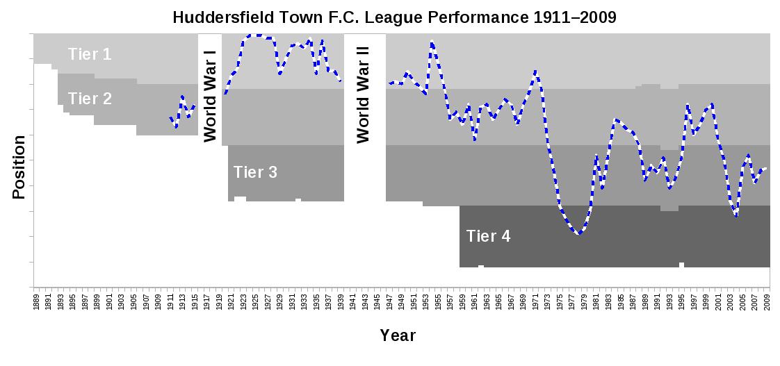 File:Huddersfield Town FC