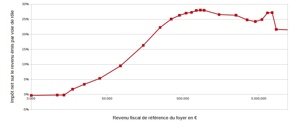 Fichier Impot Net Verse Selon Le Revenu Fiscal De Reference Du Foyer