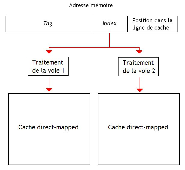 Implémentation d'un cache skew associative.