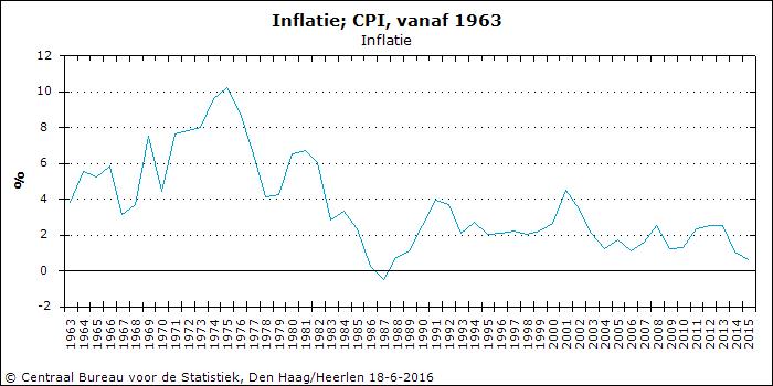 Inflatie_Nederland.png