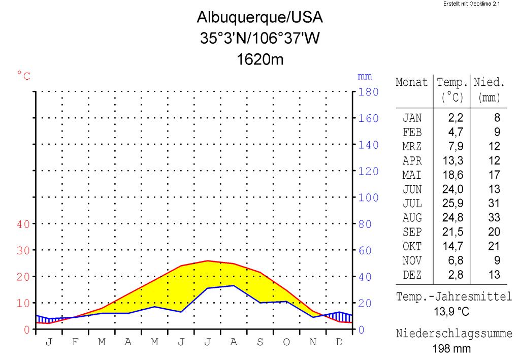 Klimadiagramm-metrisch-deutsch-Albuquerque-USA.png